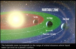 Habitable Zone Illustration