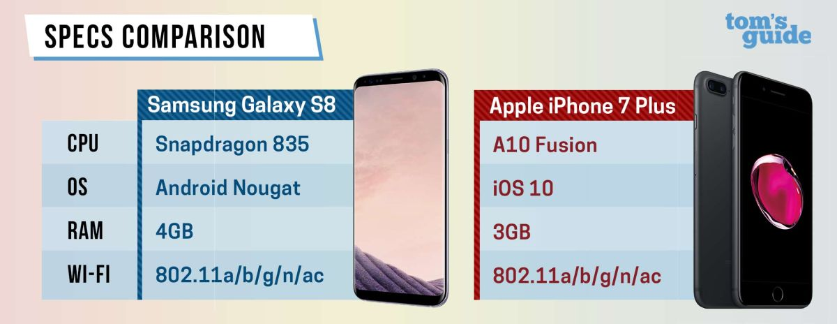 Galaxy S8 vs  iPhone 7: Which Phone Is Really the Fastest