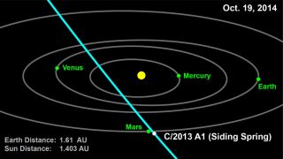 Orbit of Comet 2013 A1 (Siding Spring)