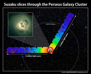 X-ray images of the Perseus galaxy cluster taken by Japan's Suzaku spacecraft, shown in two false-color strips. Bluer colors indicate less intense X-ray emission. The dashed circle is 11.6 million light-years across. Red circles indicate X-ray sources not