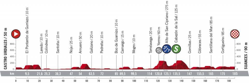 The profile of stage 10 of the 2020 Vuelta a Espana