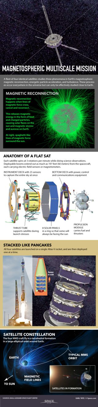 Facts about the Magnetic Multiscale Mission.