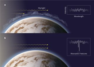 exoplanets, search for life, super-earths, mini-neptunes, biomarkers