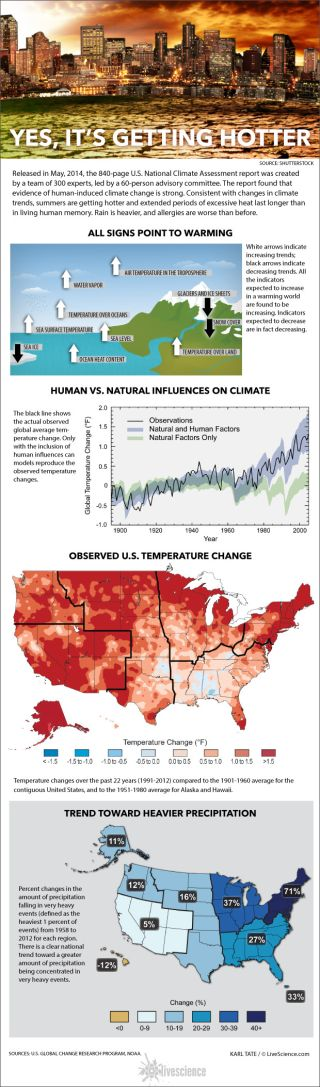 Charts and maps from the National Climate Assessment report.