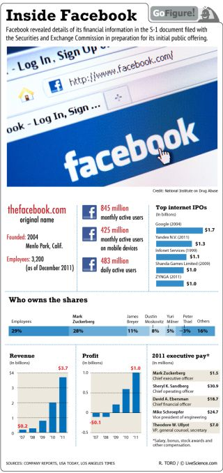 Details of the social media behemoth revealed, as Facebook readies for its initial public stock offering.