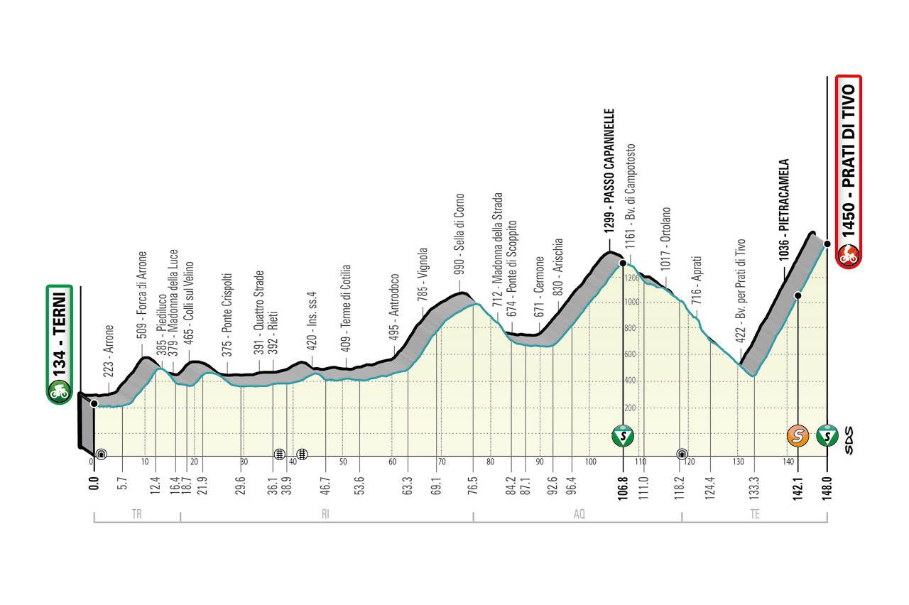 Tirreno Adriatico 2021 stage 4 profile