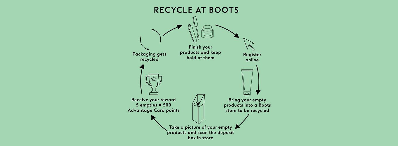 Boots' recycling scheme