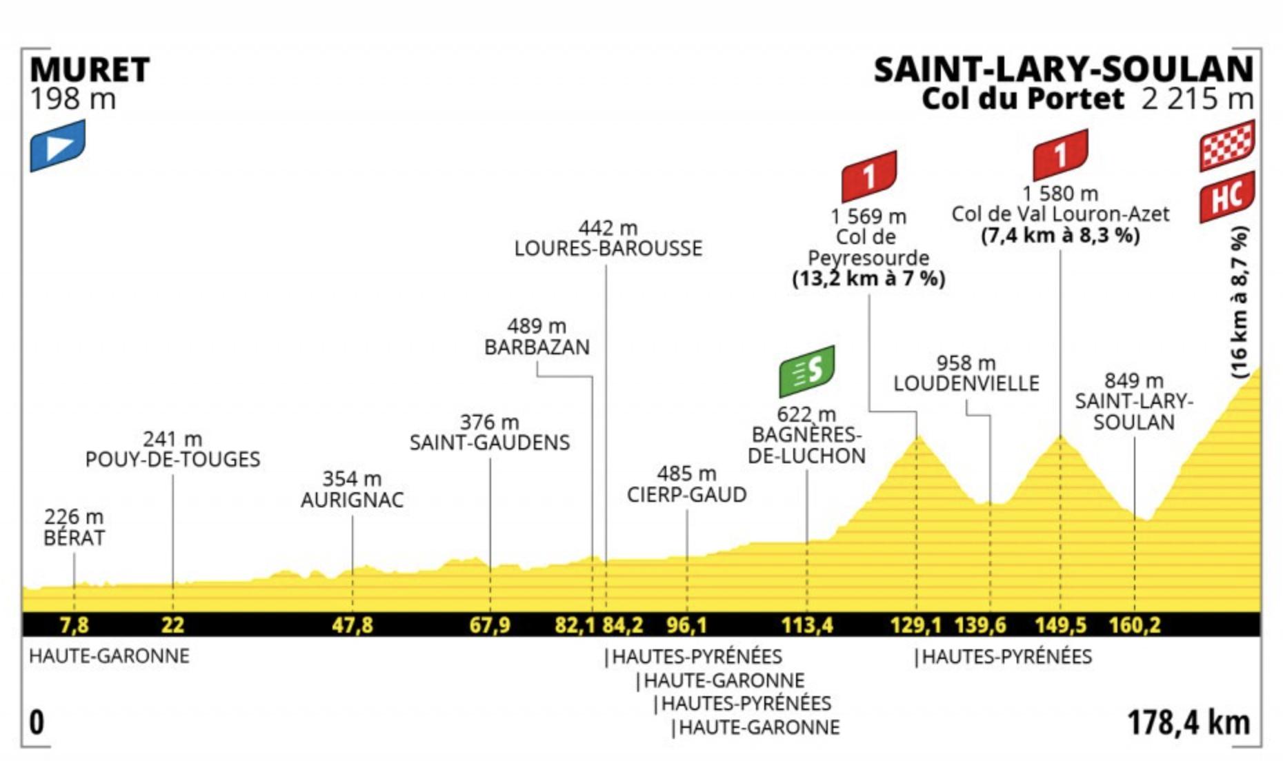 Tour de France 2021: Stage 17 profile