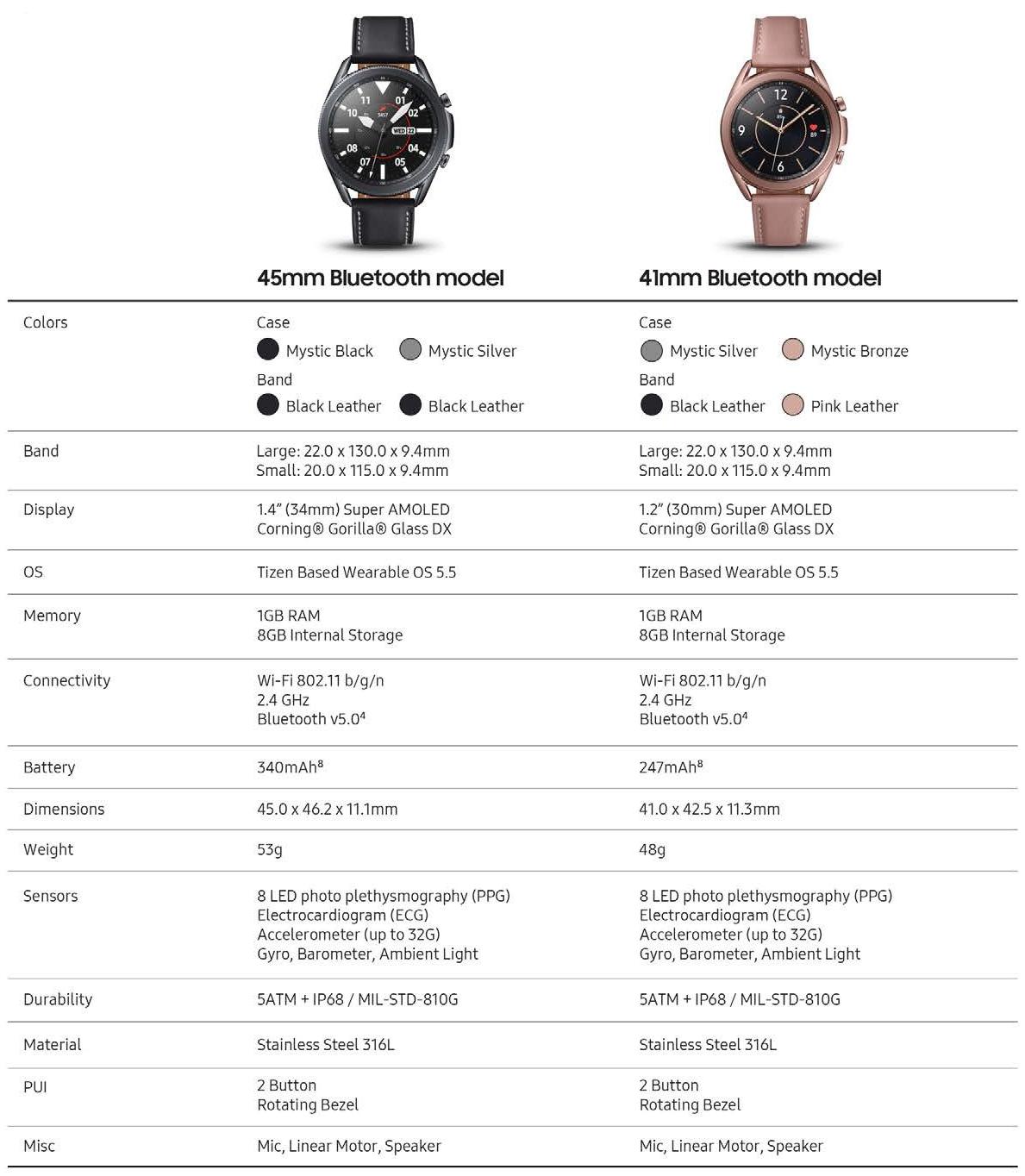The latest Samsung Galaxy Watch 3 leak