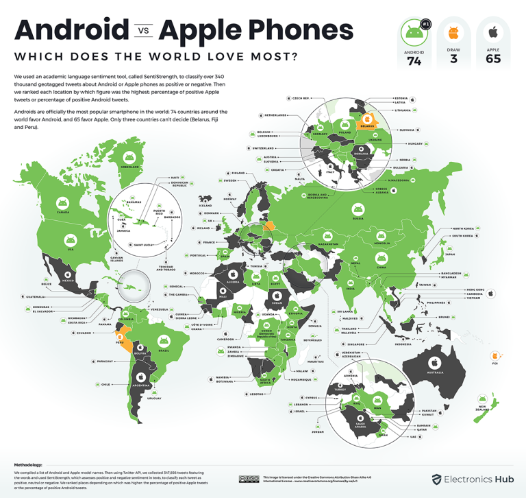 Which countries prefer which type of phone?