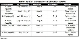 Summer Meteor Shower Season in Full Swing