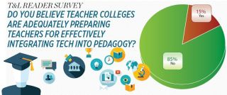T&L READER SURVEY DO YOU BELIEVE TEACHER COLLEGES ARE ADEQUATELY PREPARING TEACHERS FOR EFFECTIVELY INTEGRATING TECH INTO PEDAGOGY?