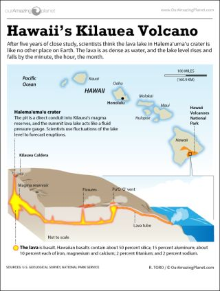 Infographic: Inside Hawaii's Kilauea, one of the most active volcanoes on Earth.