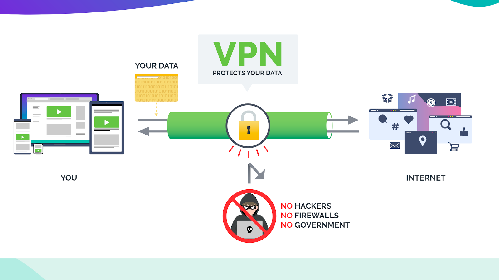 IPVanish Review - Une explication du fonctionnement d'un VPN