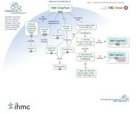 Put to the Test : IHMC–CMAP Tools
