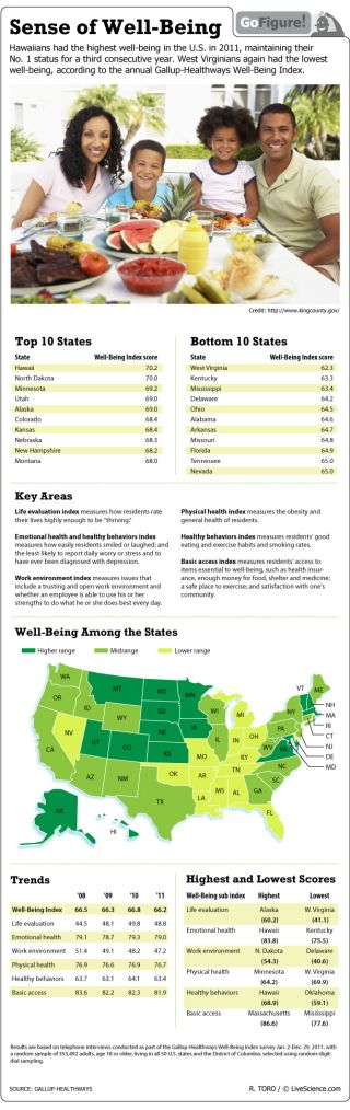 West Virginians rank lowest in the nation in the annual Gallup-Healthways Well-Being Index.