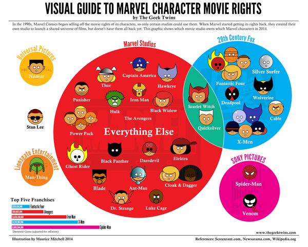 Marvelrights