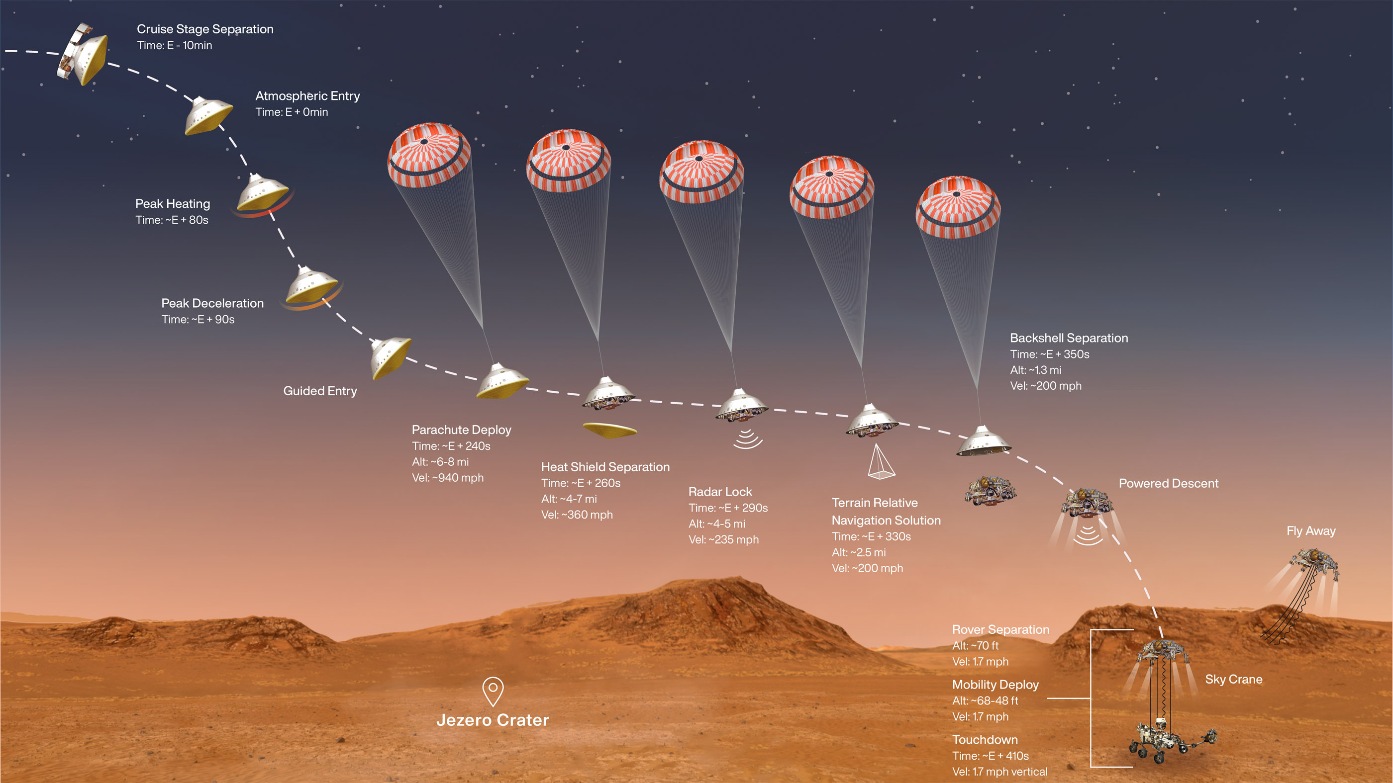 A diagram of the key steps in the Mars 2020 mission's entry, descent and landing sequence of Feb. 18, 2021.