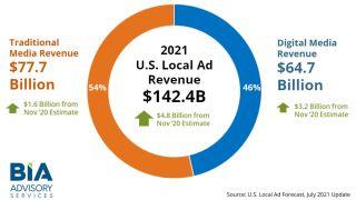 BIA Advisory Services U.s Local Ad Forecast July 2021 Update