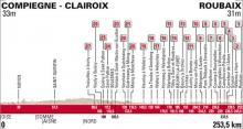 The profile map of the 2015 Paris-Roubaix