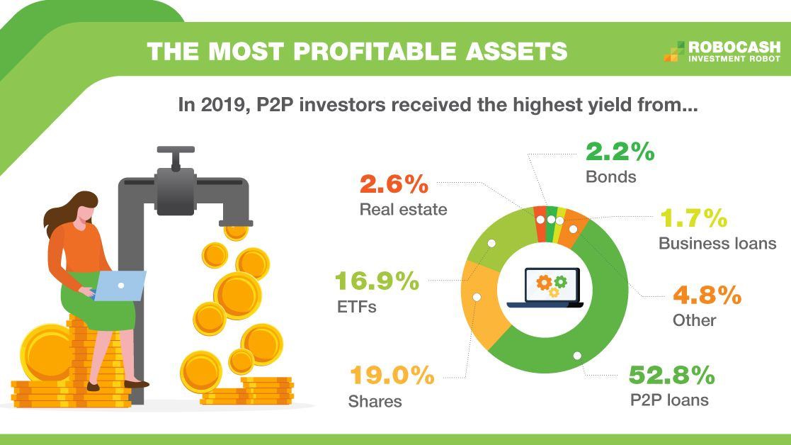 P2P loans are the most profitable assets for 53% of European investors