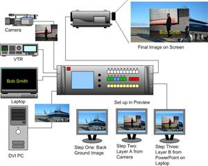 Barco Tech Tips
