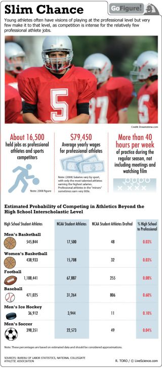 High school athletes aspiring to become professionals may be in for a disappointment. Fewer than one percent of student athletes make the draft.