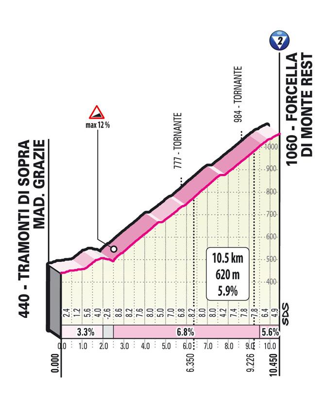 Forcella Monte Rest Giro 2021
