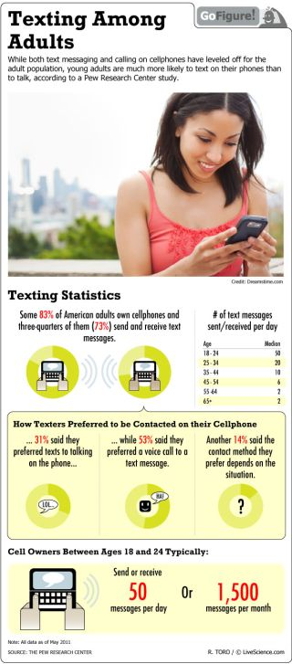 A study shows that nearly a third of young adults would prefer getting a text message to talking on the phone.