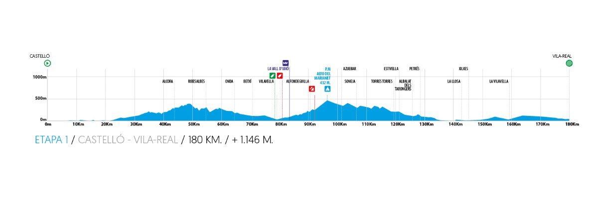 The profile of stage 1 of the 2020 Volta a la Comunitat Valenciana