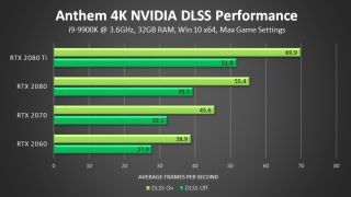 These are the sort of performance gains you can expect at 4K resolution (Image Credit: Nvidia)
