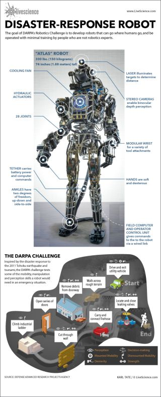 Infographic: How the DARPA robotics challenge tests rescue robots.