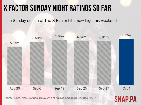 X Factor Sunday night ratings compared
