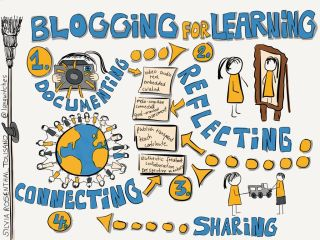 Blogging for Learning: Mulling it Over