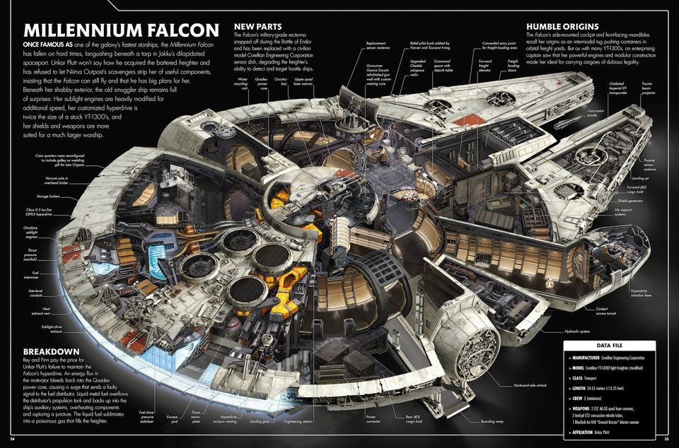 Could We Build The Millennium Falcon From Star Wars Space