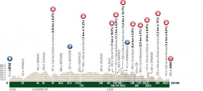 2017 men's Liege Bastogne Liege route
