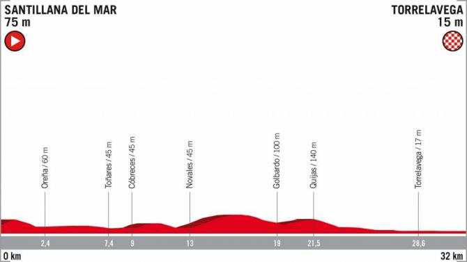 The profile of stage 16 of the 2018 Vuelta a Espana.