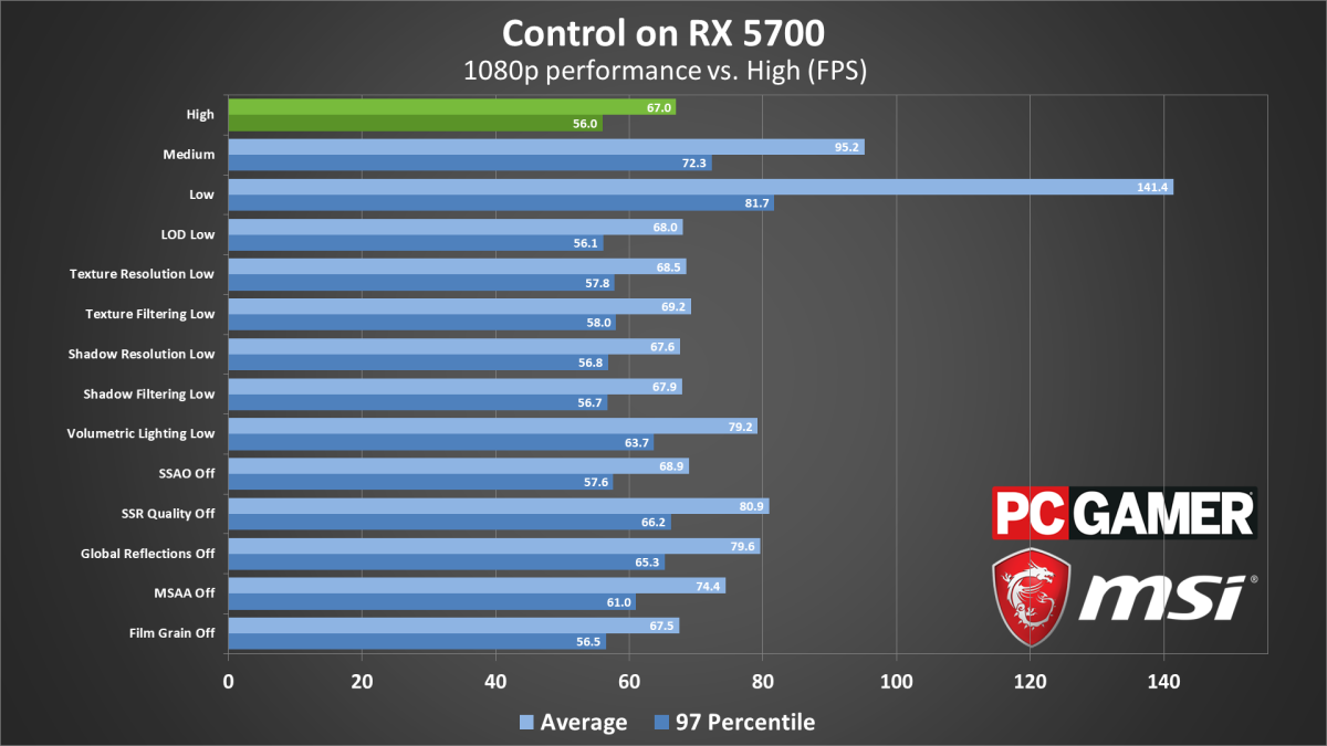 Control system requirements, settings, benchmarks, and