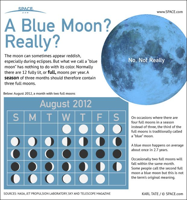 "Thought to be called ""blue"" after an old english term meaning ""betrayer,"" a Blue Moon is an extra full moon that occurs due to a quirk of the calendar. [See the full Blue Moon Infographic here.]"