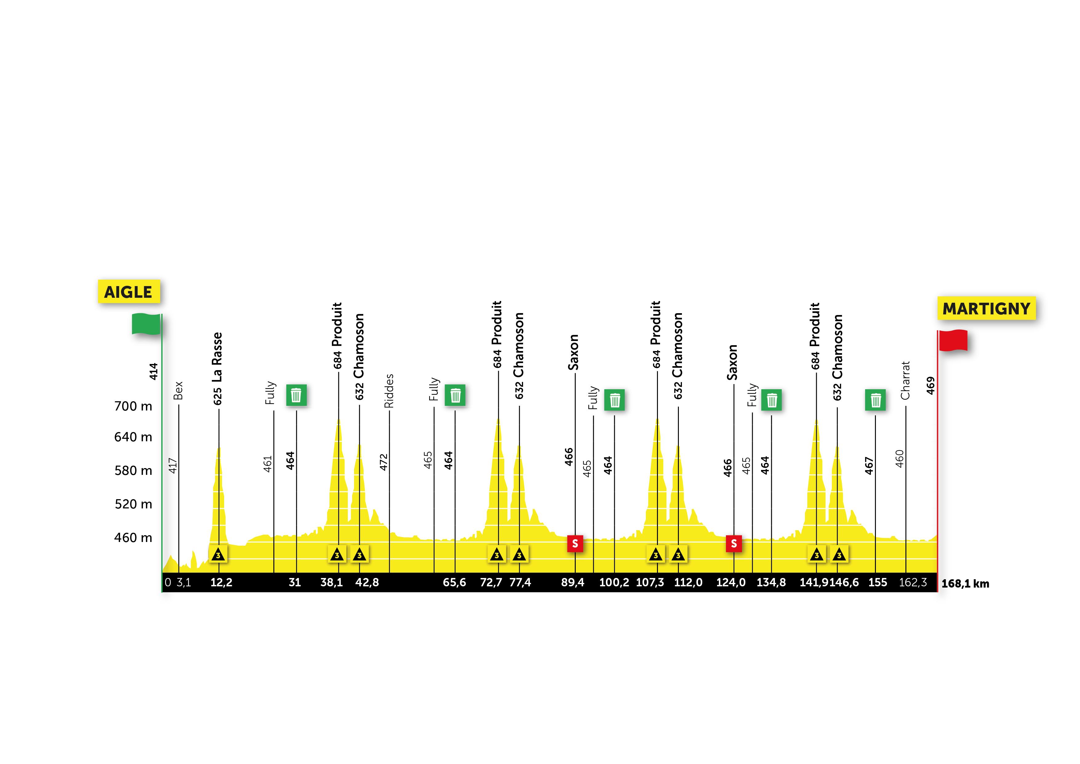 Tour de Romandie stage 1