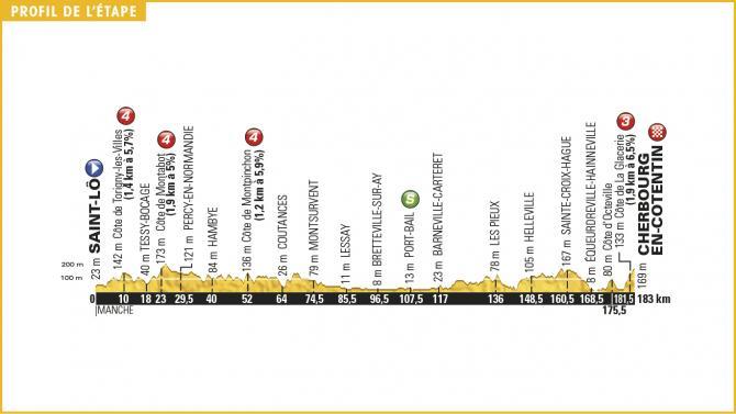 Tour de France 2016 Stage 2 Profile