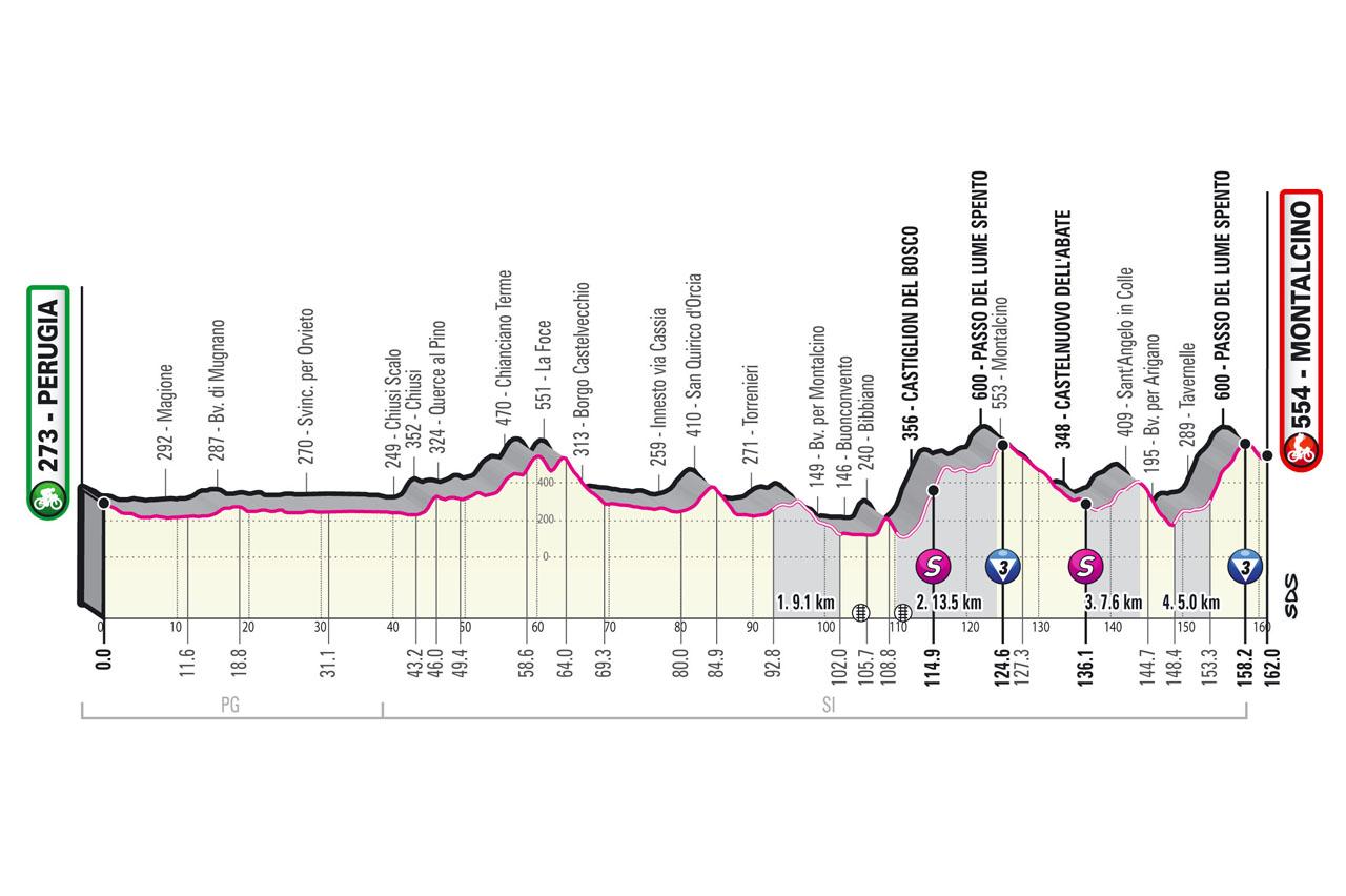 Stage 11 profile 2021 Giro d'Italia