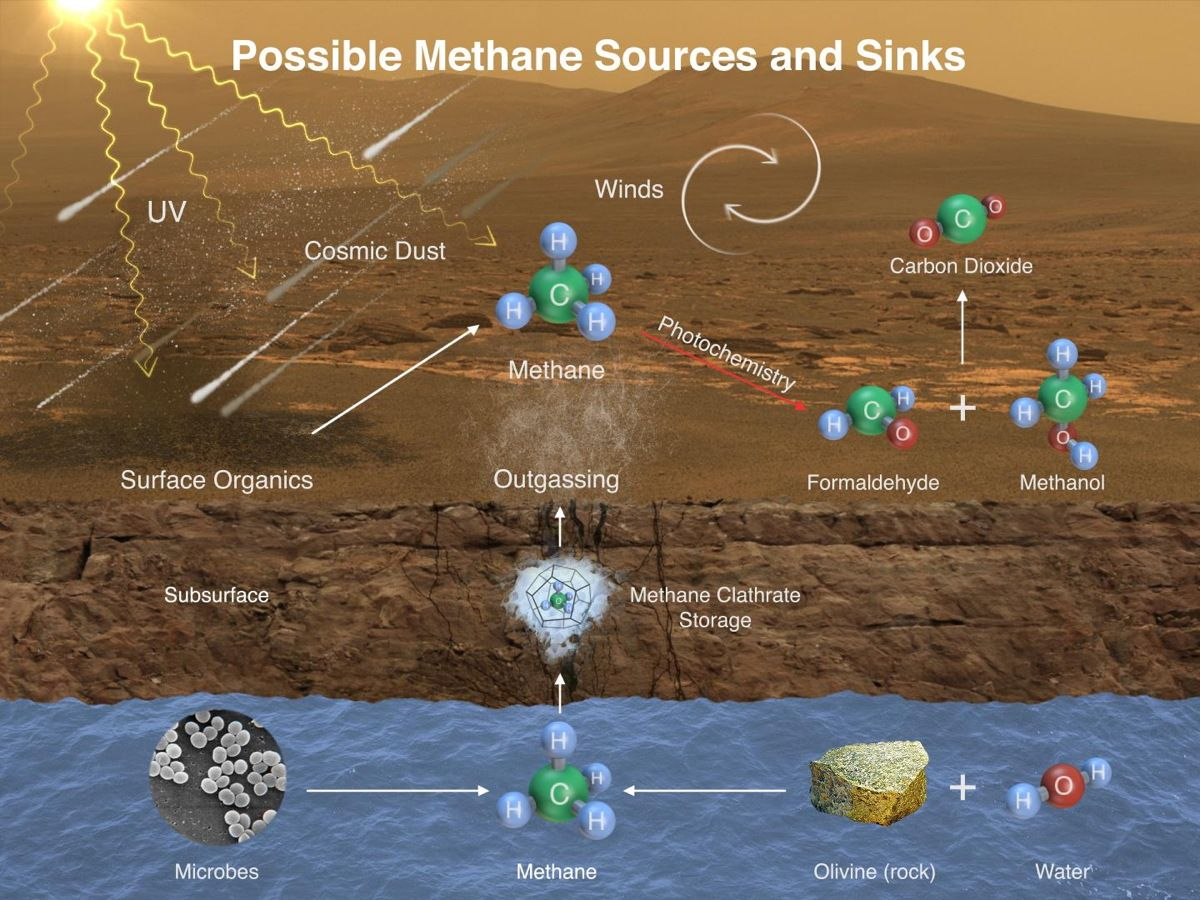 Methane on Mars Isn't Being Released by Wind Erosion