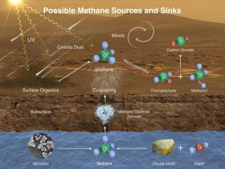 This diagram shows possible ways by which methane might incorporate into Mars' atmosphere (sources) and disappear from the atmosphere (sinks).