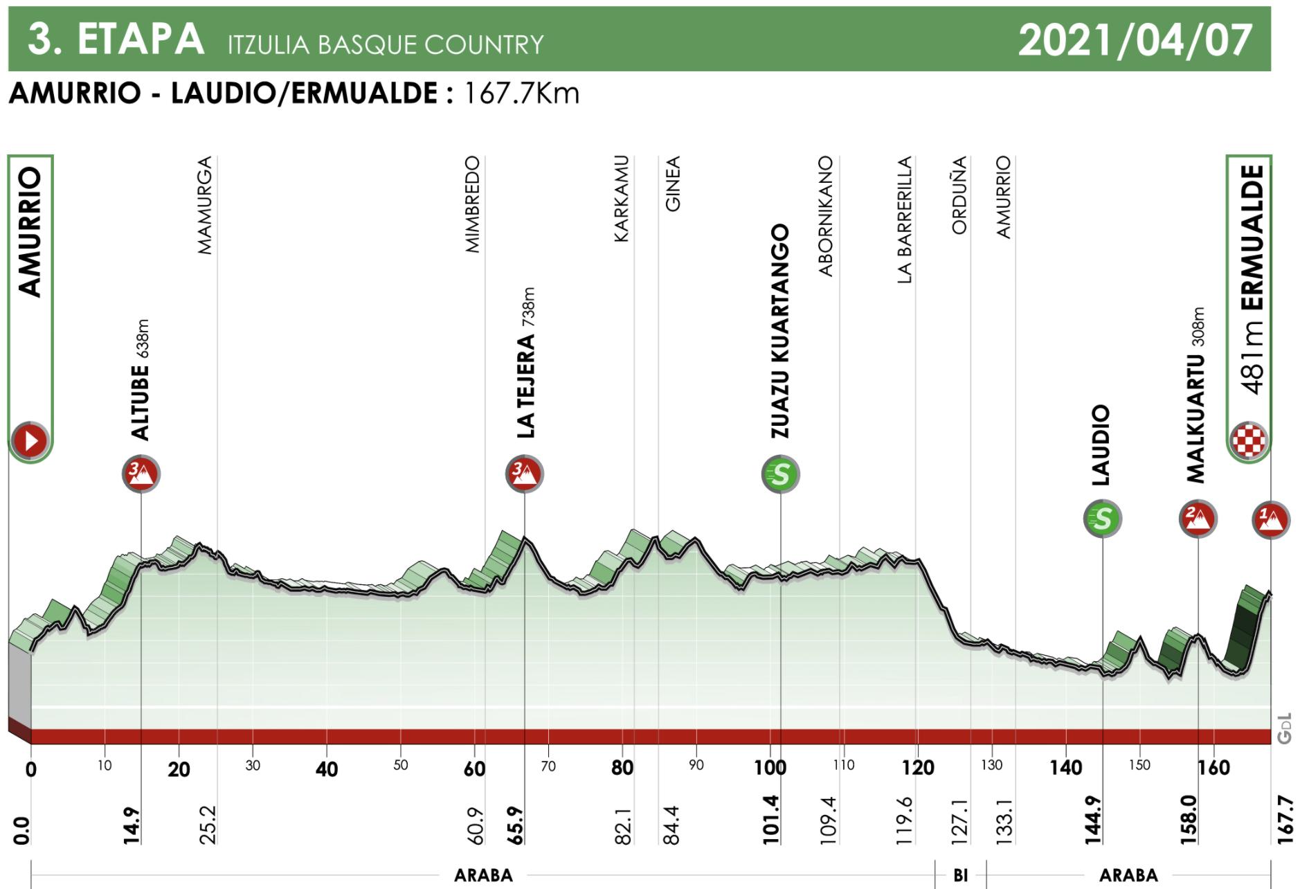 Itzulia Basque Country stage 3