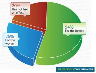 T&L Reader Survey: Social Media