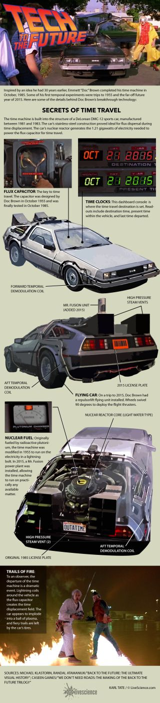 Chart of features of the DeLorean time machine.