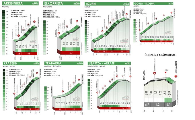 The climbs of stage 6 of the Itzulia Basque Country