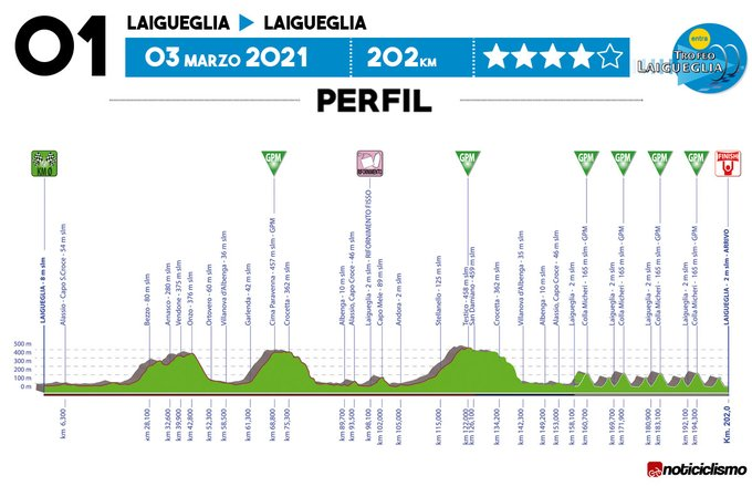 The profile of the 2021 Trofeo Laigueglia