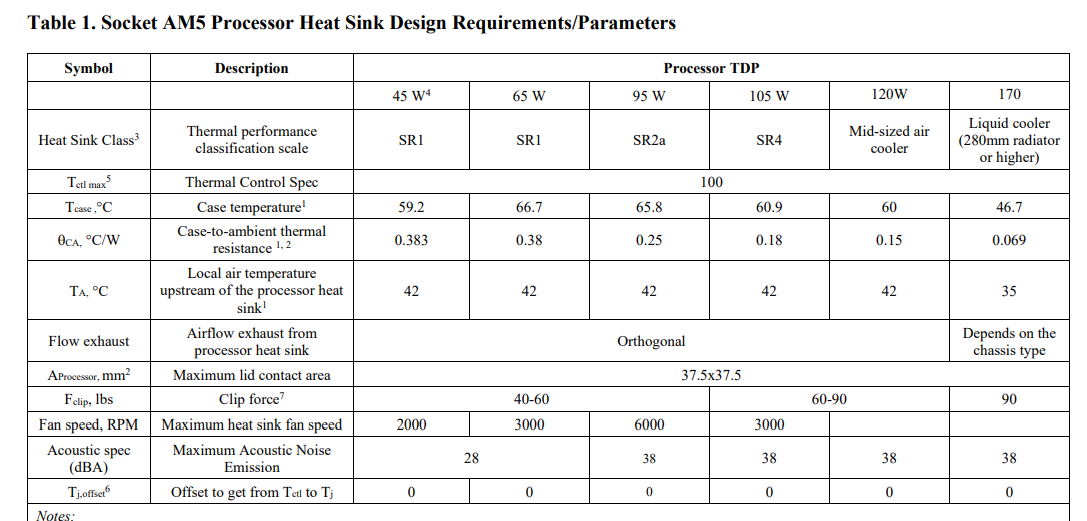 Leaked specs of the AM5 Het Sink Design Requirements